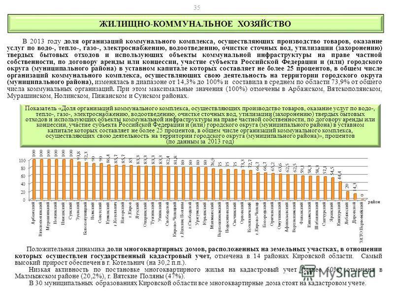 ЖИЛИЩНО-КОММУНАЛЬНОЕ ХОЗЯЙСТВО Положительная динамика доли многоквартирных домов, расположенных на земельных участках, в отношении которых осуществлен государственный кадастровый учет, отмечена в 14 районах Кировской области. Самый высокий прирост об