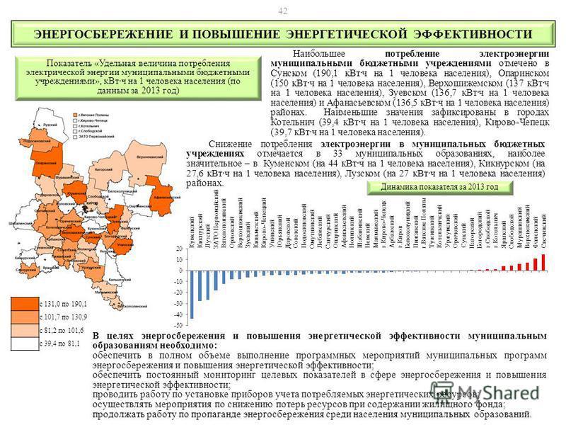 Наибольшее потребление электроэнергии муниципальными бюджетными учреждениями отмечено в Сунском (190,1 к Вт·ч на 1 человека населения), Опаринском (150 к Вт·ч на 1 человека населения), Верхошижемском (137 к Вт·ч на 1 человека населения), Зуевском (13