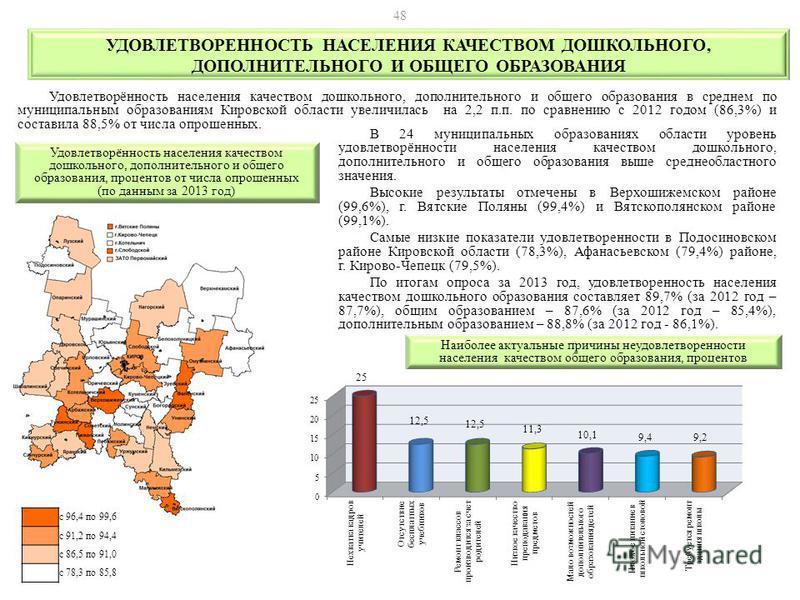 Удовлетворённость населения качеством дошкольного, дополнительного и общего образования в среднем по муниципальным образованиям Кировской области увеличилась на 2,2 п.п. по сравнению с 2012 годом (86,3%) и составила 88,5% от числа опрошенных. В 24 му