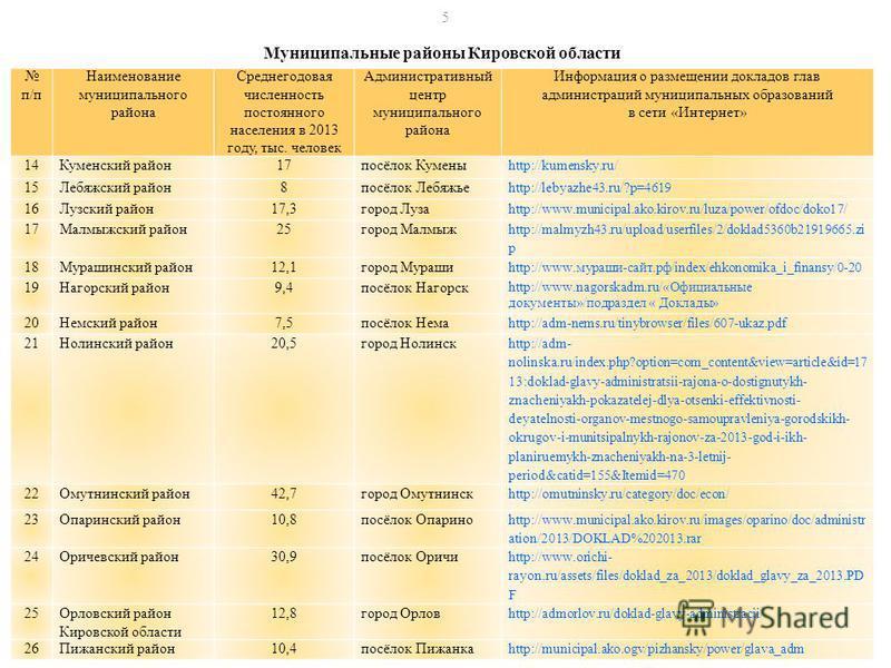 Муниципальные районы Кировской области п/п Наименование муниципального района Среднегодовая численность постоянного населения в 2013 году, тыс. человек Административный центр муниципального района Информация о размещении докладов глав администраций м