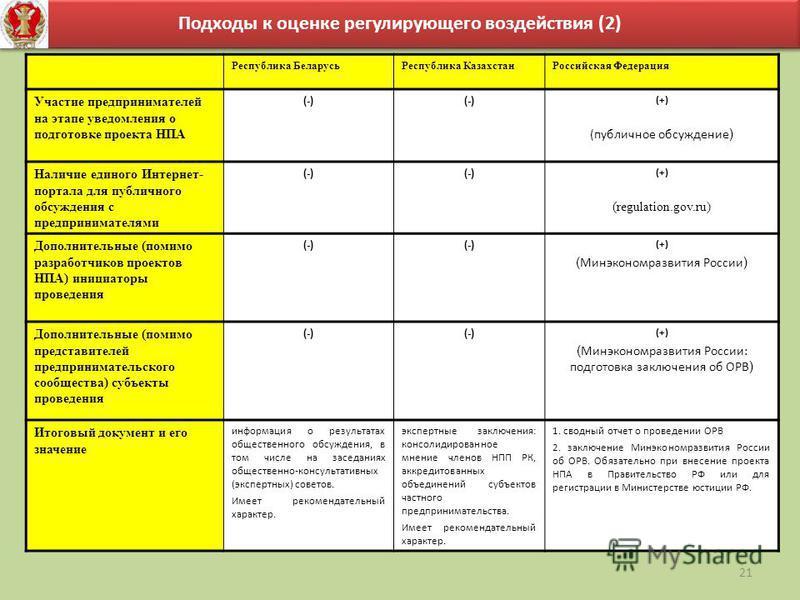 21 Подходы к оценке регулирующего воздействия (2) Республика Беларусь Республика Казахстан Российская Федерация Участие предпринимателей на этапе уведомления о подготовке проекта НПА (-) (+) (публичное обсуждение ) Наличие единого Интернет- портала д