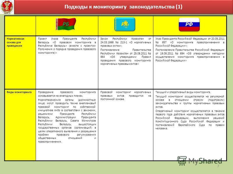 7 Подходы к мониторингу законодательства (1) Нормативная основа для проведения Проект Указа Президента Республики Беларусь «О правовом мониторинге в Республике Беларусь» (вместе с проектом Положения о порядке проведения правового мониторинга)» Закон