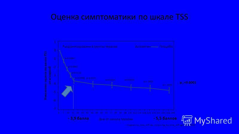 Оценка симптоматики по шкале TSS Program:tss_time_diff.sas, Output:fig_tss_time_diff.cgm, 30APR09 p=0.2884 p=0.0893 p=0.0120 p=0.0598 p=0.0173 p=0.0014p=0.0003 p=