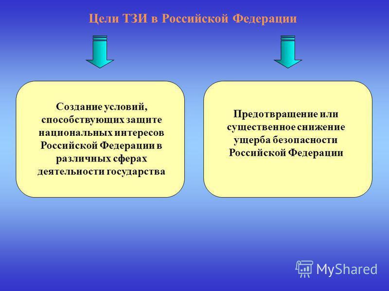 Цели ТЗИ в Российской Федерации Предотвращение или существенное снижение ущерба безопасности Российской Федерации Создание условий, способствующих защите национальных интересов Российской Федерации в различных сферах деятельности государства