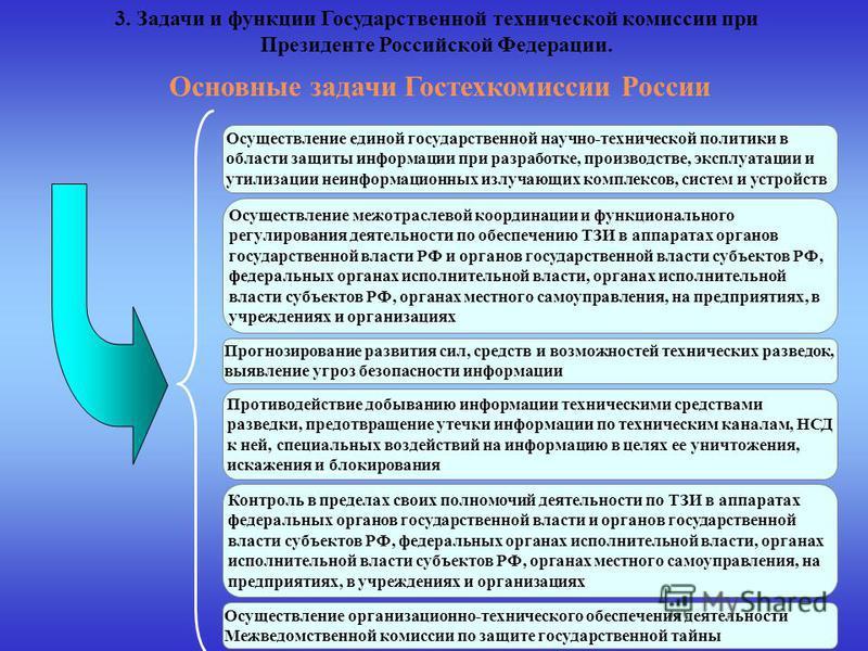 Основные задачи Гостехкомиссии России Осуществление единой государственной научно-технической политики в области защиты информации при разработке, производстве, эксплуатации и утилизации неинформационных излучающих комплексов, систем и устройств Осущ