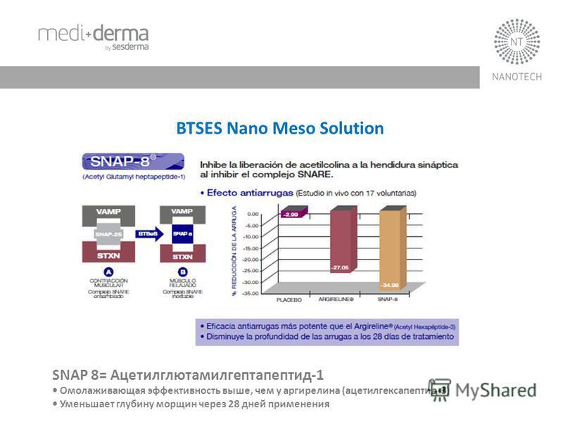 BTSES Nano Meso Solution SNAP 8= Ацетилглютамилгептапептид-1 Омолаживающая эффективность выше, чем у аргирелина (ацетилгексапептид-3) Уменьшает глубину морщин через 28 дней применения