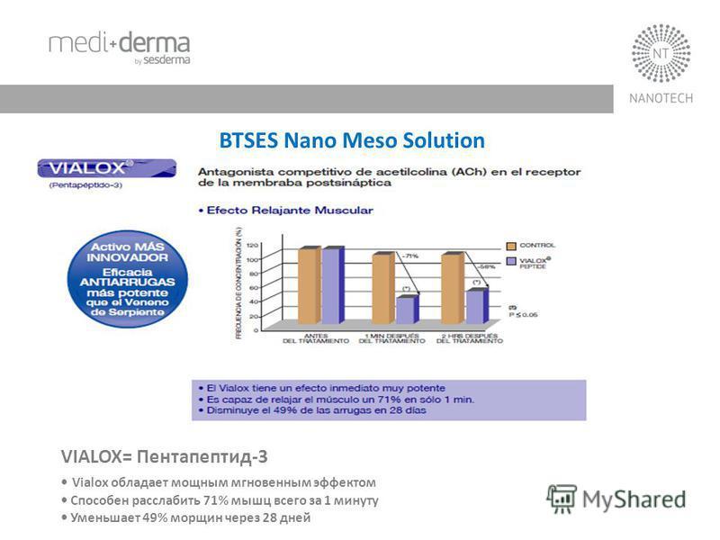 BTSES Nano Meso Solution VIALOX= Пентапептид-3 Vialox обладает мощным мгновенным эффектом Способен расслабить 71% мышц всего за 1 минуту Уменьшает 49% морщин через 28 дней