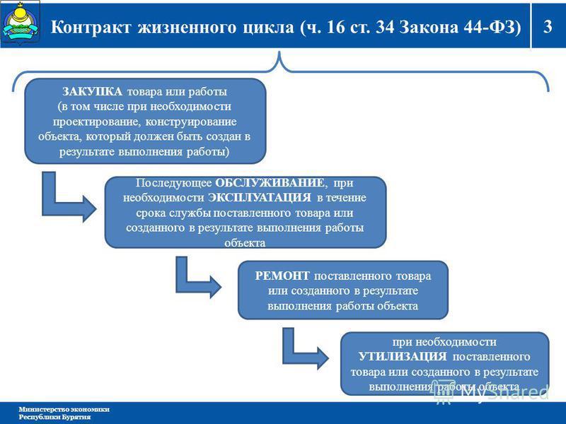 3 Министерство экономики Республики Бурятия Контракт жизненного цикла (ч. 16 ст. 34 Закона 44-ФЗ) ЗАКУПКА товара или работы (в том числе при необходимости проектирование, конструирование объекта, который должен быть создан в результате выполнения раб