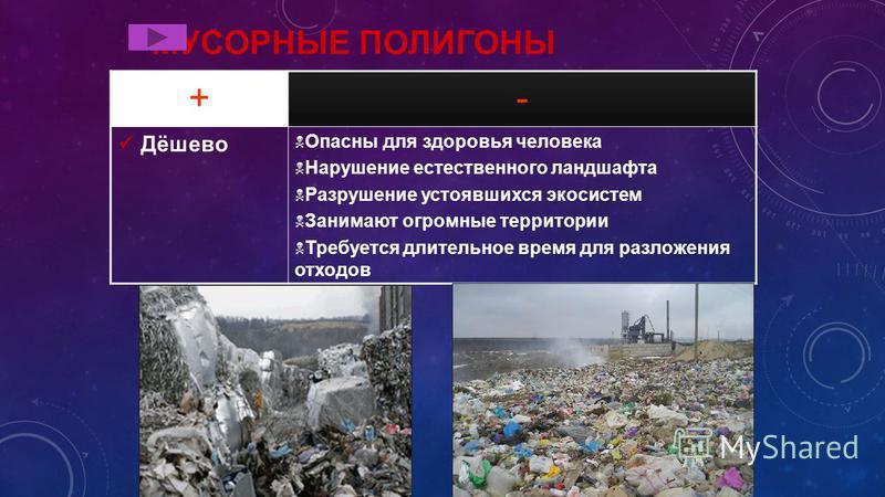 МУСОРНЫЕ ПОЛИГОНЫ +- Дёшево Опасны для здоровья человека Нарушение естественного ландшафта Разрушение устоявшихся экосистем Занимают огромные территории Требуется длительное время для разложения отходов