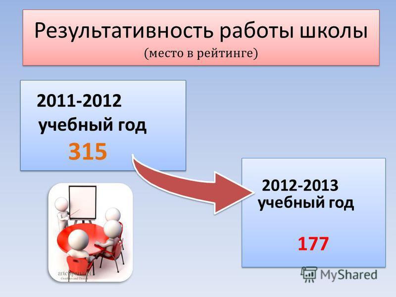 Результативность работы школы (место в рейтинге) Результативность работы школы (место в рейтинге) 2012-2013 учебный год 177 2012-2013 учебный год 177 315 2011-2012 учебный год