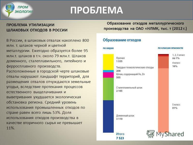 ПРОБЛЕМА УТИЛИЗАЦИИ ШЛАКОВЫХ ОТХОДОВ В РОССИИ В России, в шлаковых отвалах накоплено 800 млн. т. шлаков черной и цветной металлургии. Ежегодно образуется более 95 млн.т. шлаков в т.ч. около 79 млн.т. Шлаков доменного, сталеплавильного, литейного и фе