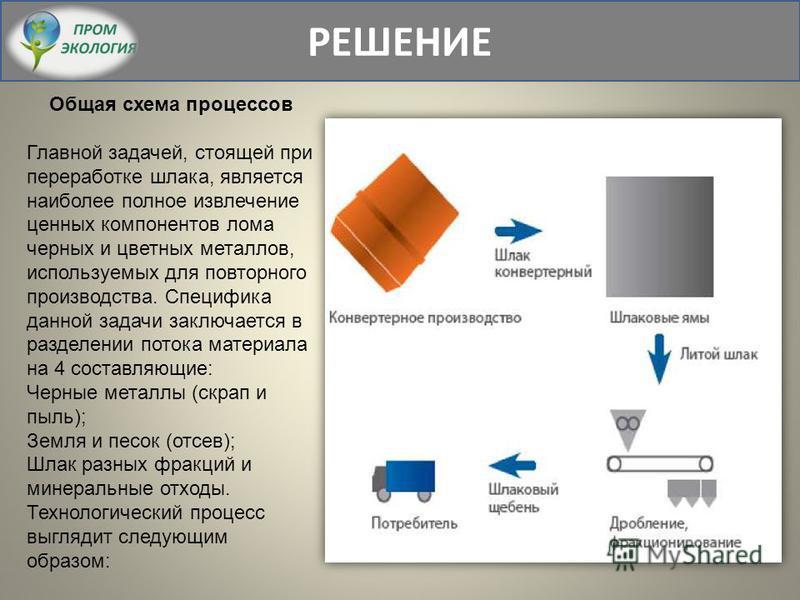 РЕШЕНИЕ Общая схема процессов Главной задачей, стоящей при переработке шлака, является наиболее полное извлечение ценных компонентов лома черных и цветных металлов, используемых для повторного производства. Специфика данной задачи заключается в разде