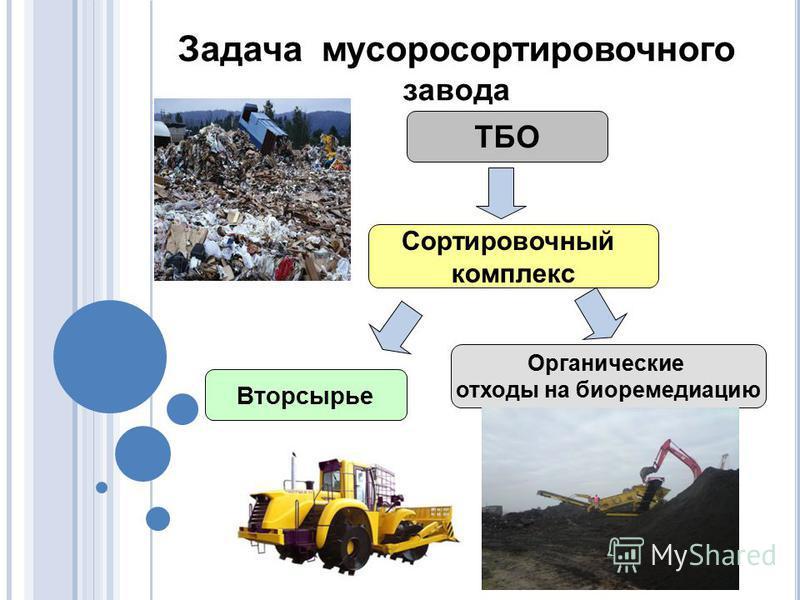 ТБО Сортировочный комплекс Вторсырье Органические отходы на биоремедиацию Задача мусоросортировочного завода
