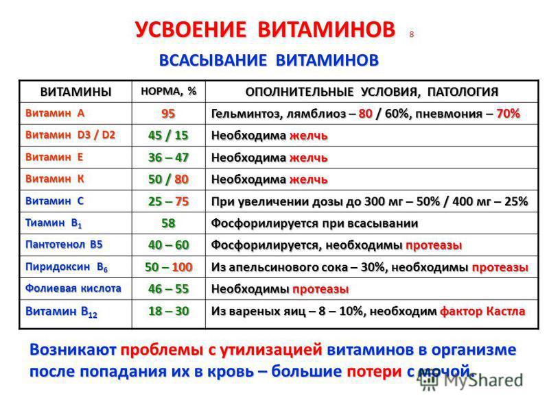 УСВОЕНИЕ ВИТАМИНОВ УСВОЕНИЕ ВИТАМИНОВ 8 ВИТАМИНЫ НОРМА, % ОПОЛНИТЕЛЬНЫЕ УСЛОВИЯ, ПАТОЛОГИЯ Витамин А 95 Гельминтоз, лямблиоз – 80 / 60%, пневмония – 70% Витамин D3 / D2 45 / 15 Необходима желчь Витамин Е 36 – 47 Необходима желчь Витамин К 50 / 80 Нео