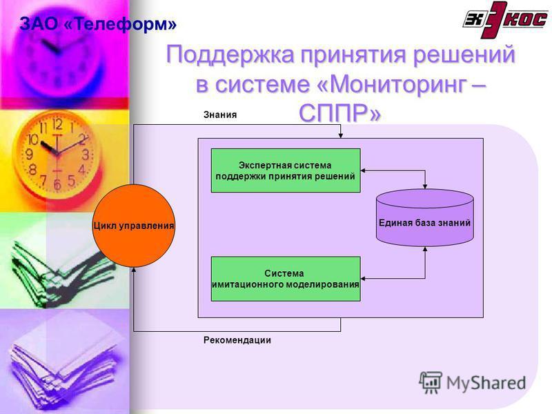 Поддержка принятия решений в системе «Мониторинг – СППР» Экспертная система поддержки принятия решений Система имитационного моделирования Единая база знаний Цикл управления Рекомендации Знания ЗАО «Телеформ»