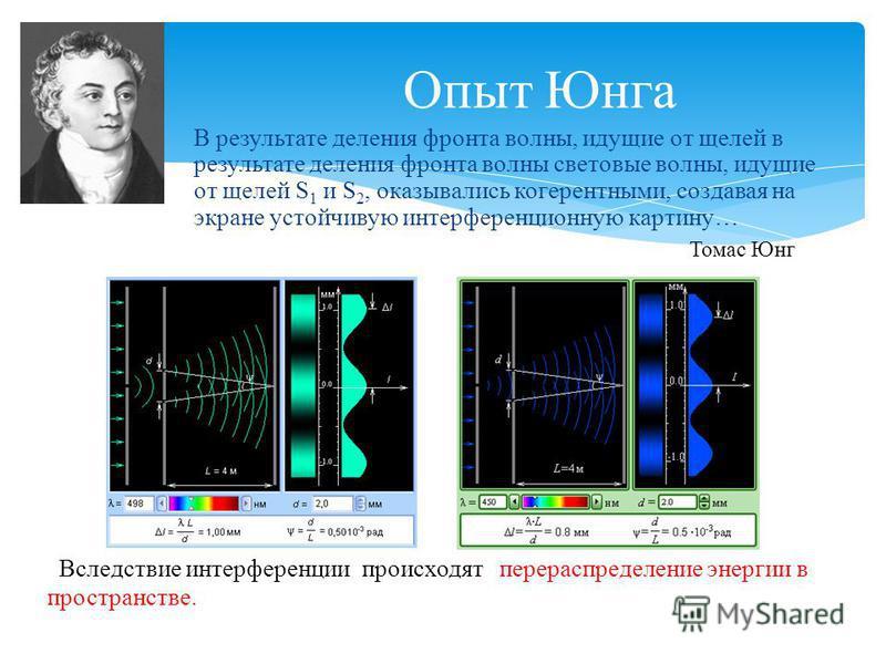 В результате деления фронта волны, идущие от щелей в результате деления фронта волны световые волны, идущие от щелей S 1 и S 2, оказывались когерентными, создавая на экране устойчивую интерференционную картину… Опыт Юнга Вследствие интерференции про