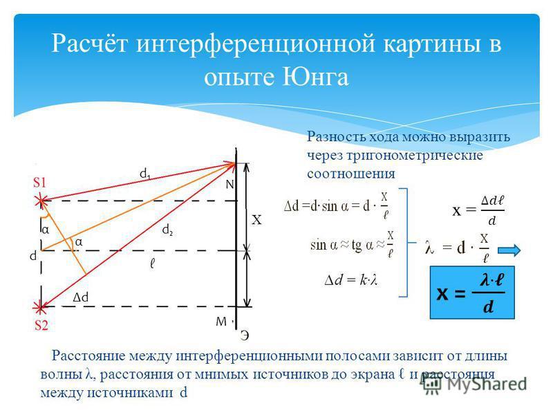 Расчёт интерференционной картины в опыте Юнга α α Х d M N d d d Разность хода можно выразить через тригонометрические соотношения Расстояние между интерференционными полосами зависит от длины волны λ, расстояния от мнимых источников до экрана и расст