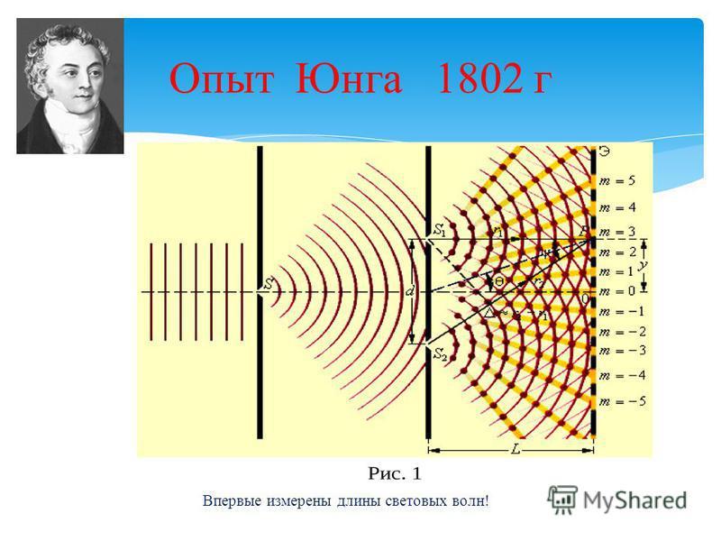 Опыт Юнга 1802 г Впервые измерены длины световых волн!