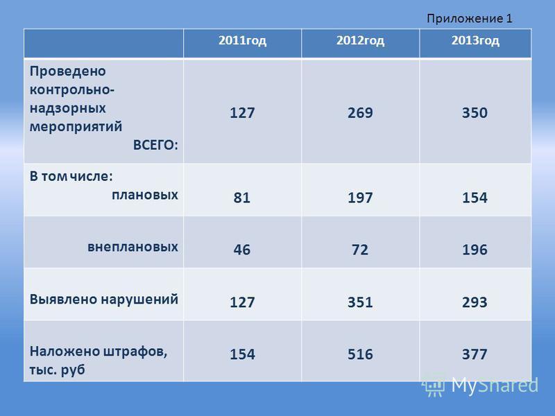 2011 год 2012 год 2013 год Проведено контрольно- надзорных мероприятий ВСЕГО: 127269350 В том числе: плановых 81197154 внеплановых 4672196 Выявлено нарушений 127351293 Наложено штрафов, тыс. руб 154516377 Приложение 1