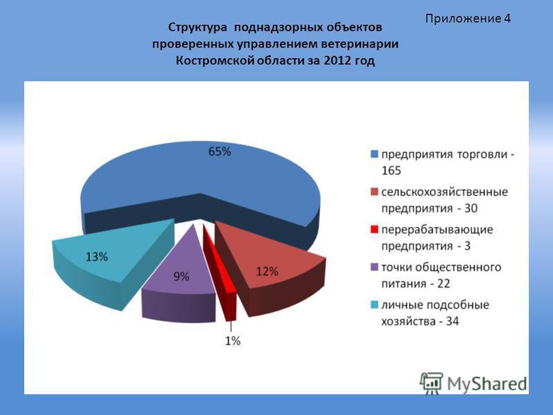 Структура поднадзорных объектов проверенных управлением ветеринарии Костромской области за 2012 год Приложение 4