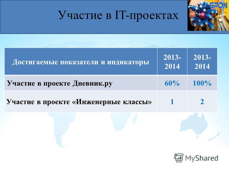 Достигаемые показатели и индикаторы 2013- 2014 Участие в проекте Дневник.ру 60%100% Участие в проекте «Инженерные классы»12 Участие в IT-проектах