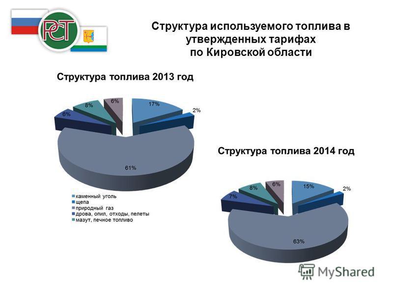 Структура используемого топлива в утвержденных тарифах по Кировской области