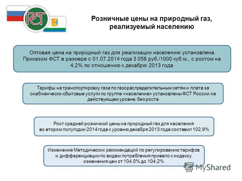 Розничные цены на природный газ, реализуемый населению Оптовая цена на природный газ для реализации населению установлена Приказом ФСТ в размере с 01.07.2014 года 3 056 руб./1000 куб.м., с ростом на 4,2% по отношению к декабрю 2013 года Тарифы на тра