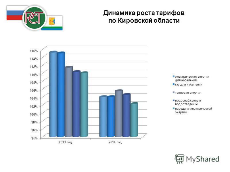 Динамика роста тарифов по Кировской области