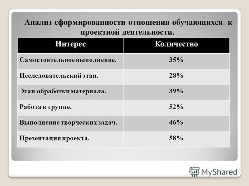 Анализ сформированности отношения обучающихся к проектной деятельности. Интерес Количество Самостоятельное выполнение.35% Исследовательский этап.28% Этап обработки материала.39% Работа в группе.52% Выполнение творческих задач.46% Презентация проекта.