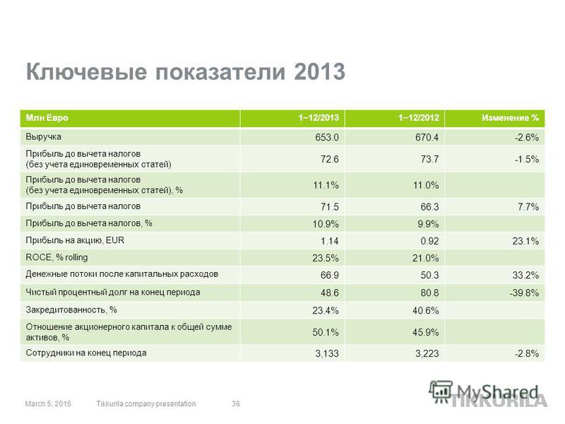 Ключевые показатели 2013 36 Млн Евро 112/2013112/2012Изменение % Выручка 653.0670.4-2.6% Прибыль до вычета налогов (без учета единовременных статей) 72.673.7-1.5% Прибыль до вычета налогов (без учета единовременных статей), % 11.1%11.0% Прибыль до вы