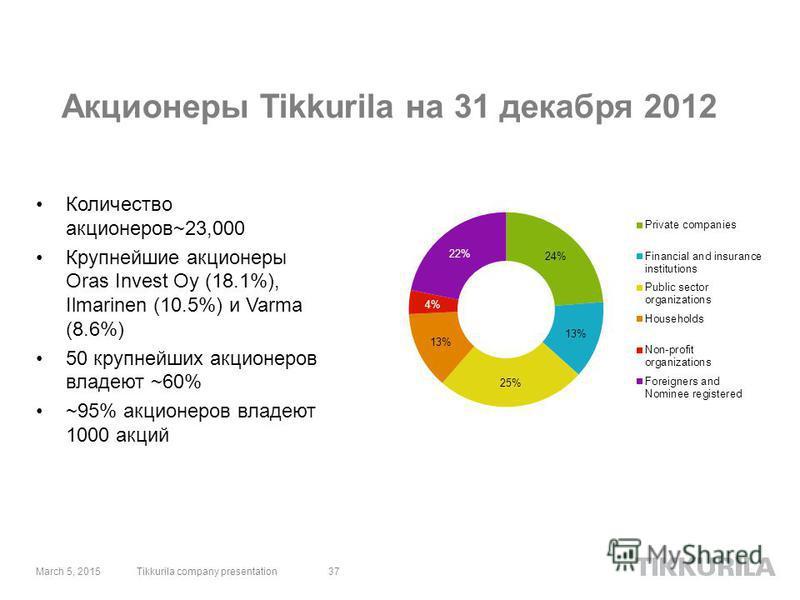 Акционеры Tikkurila на 31 декабря 2012 Количество акционеров~23,000 Крупнейшие акционеры Oras Invest Oy (18.1%), Ilmarinen (10.5%) и Varma (8.6%) 50 крупнейших акционеров владеют ~60% ~95% акционеров владеют 1000 акций March 5, 201537Tikkurila compan