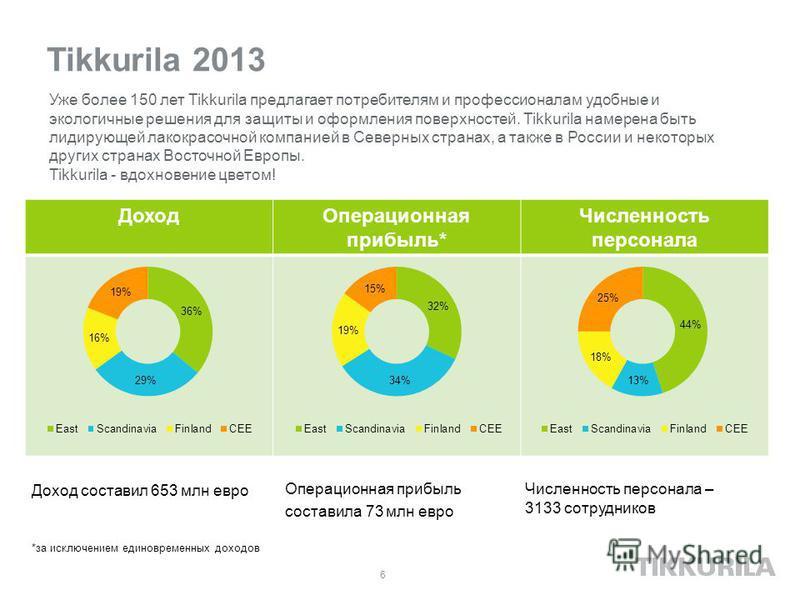 Tikkurila 2013 Доход составил 653 млн евро 6 *за исключением единовременных доходов Операционная прибыль составила 73 млн евро Уже более 150 лет Tikkurila предлагает потребителям и профессионалам удобные и экологичные решения для защиты и оформления