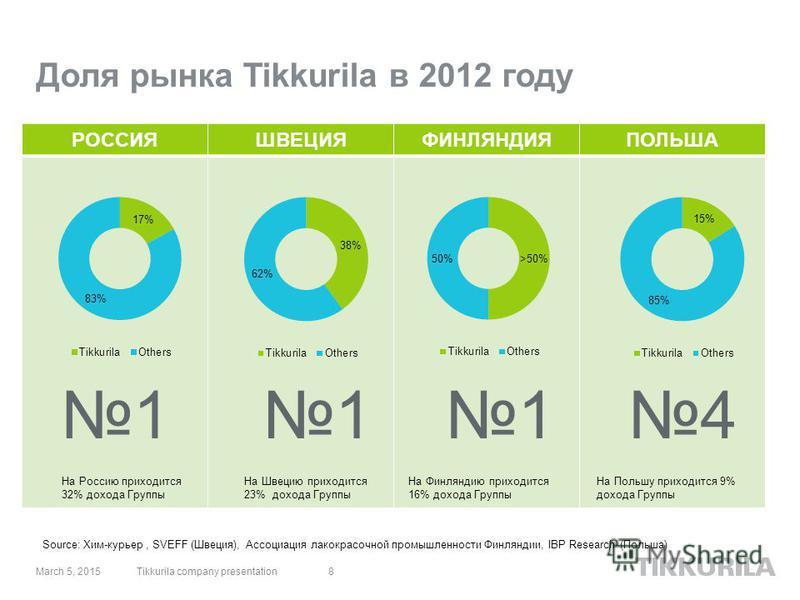 РОССИЯШВЕЦИЯФИНЛЯНДИЯПОЛЬША Доля рынка Tikkurila в 2012 году 1 March 5, 20158 114 На Россию приходится 32% дохода Группы На Швецию приходится 23% дохода Группы На Финляндию приходится 16% дохода Группы На Польшу приходится 9% дохода Группы Source: Хи