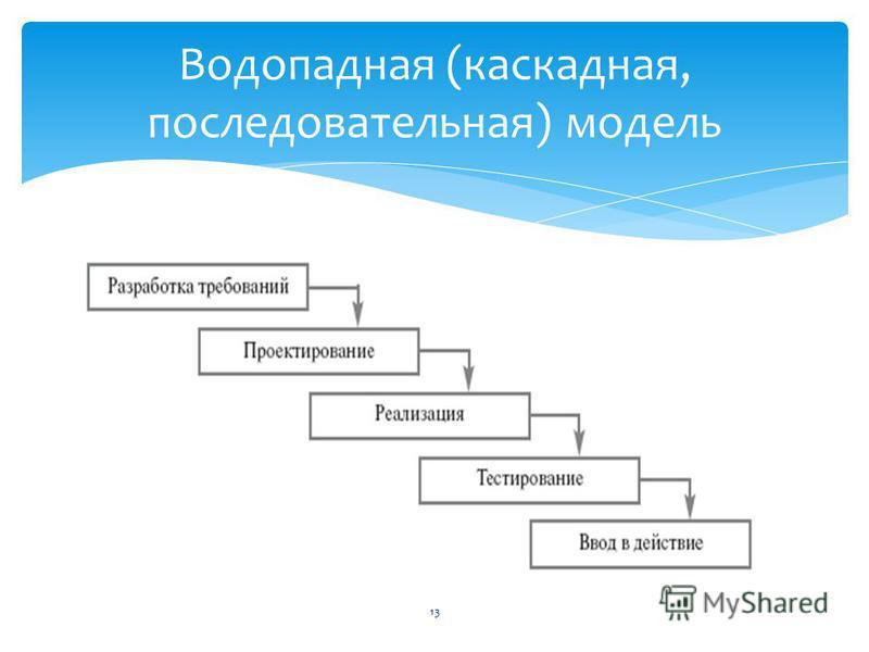 Водопадная (каскадная, последовательная) модель 13