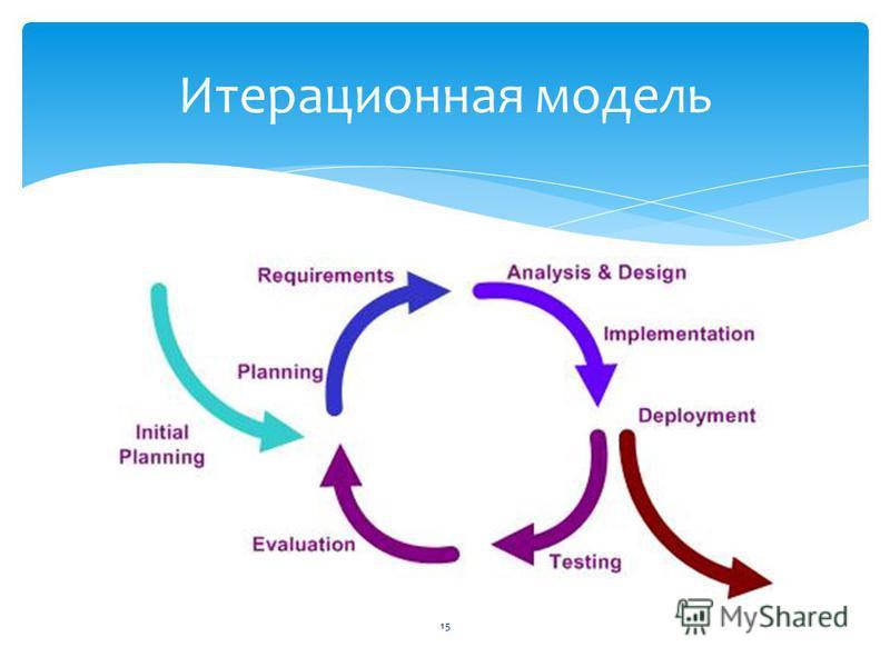 Итерационная модель 15
