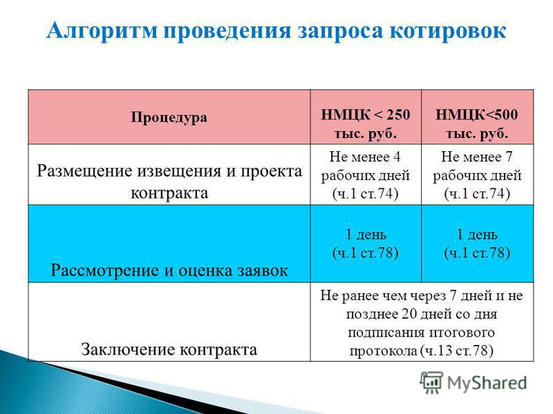 Процедура НМЦК < 250 тыс. руб. НМЦК