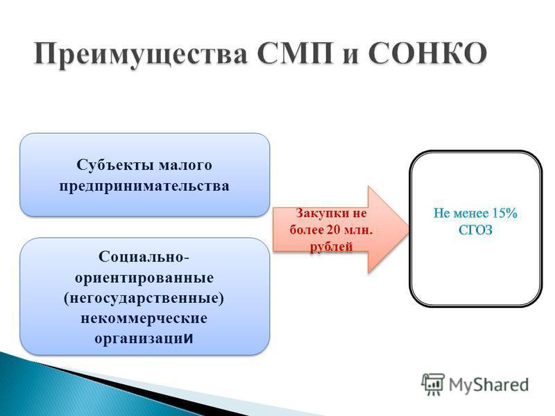 Субъекты малого предпринимательства Закупки не более 20 млн. рублей Социально- ориентированные (негосударственные) некоммерческие организаци и
