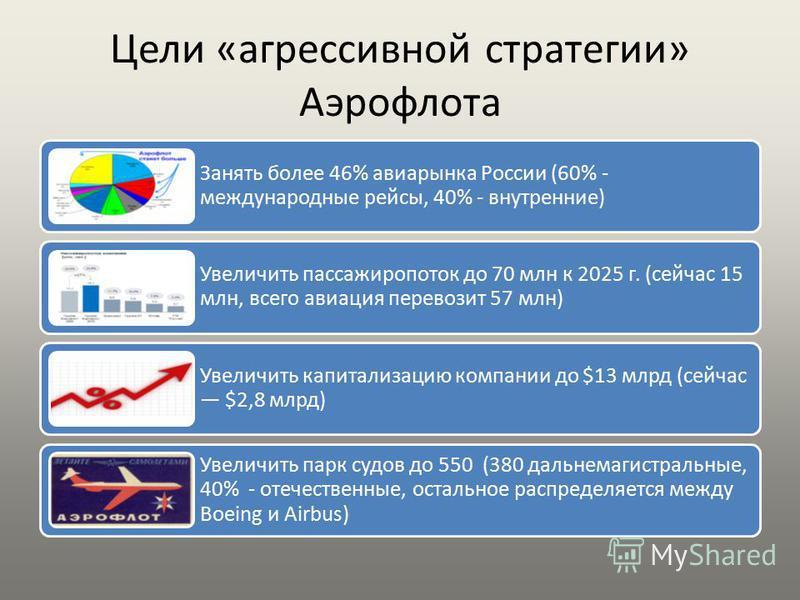 Цели «агрессивной стратегии» Аэрофлота Занять более 46% авиарынка России (60% - международные рейсы, 40% - внутренние) Увеличить пассажиропоток до 70 млн к 2025 г. (сейчас 15 млн, всего авиация перевозит 57 млн) Увеличить капитализацию компании до $1