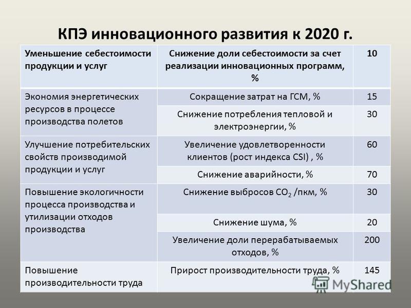 КПЭ инновационного развития к 2020 г.