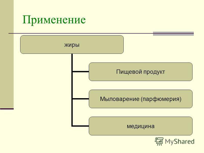Применение жиры Пищевой продукт Мыловарение (парфюмерия) медицина