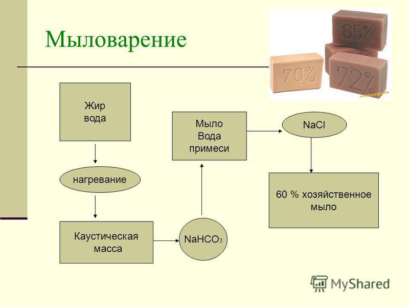 Мыловарение Жир вода 60 % хозяйственное мыло нагревание Каустическая масса NaHCO 3 Мыло Вода примеси NaCl