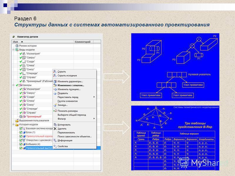 Раздел 6 Структуры данных с системах автоматизированного проектирования
