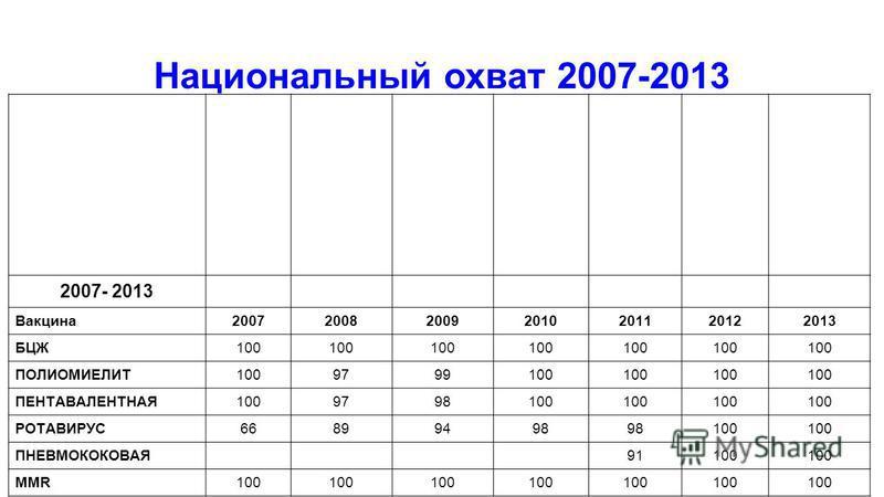 Национальный охват 2007-2013 Охват Иммунизации детей в возрасте младше и 1 года 2007- 2013 Вакцина 2007200820092010201120122013 БЦЖ100 ПОЛИОМИЕЛИТ1009799100 ПЕНТАВАЛЕНТНАЯ1009798100 РОТАВИРУС66899498 100 ПНЕВМОКОКОВАЯ 91100 MMR100