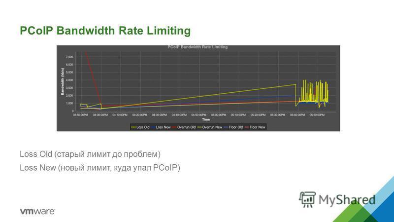 PCoIP Bandwidth Rate Limiting Loss Old (старый лимит до проблем) Loss New (новый лимит, куда упал PCoIP)