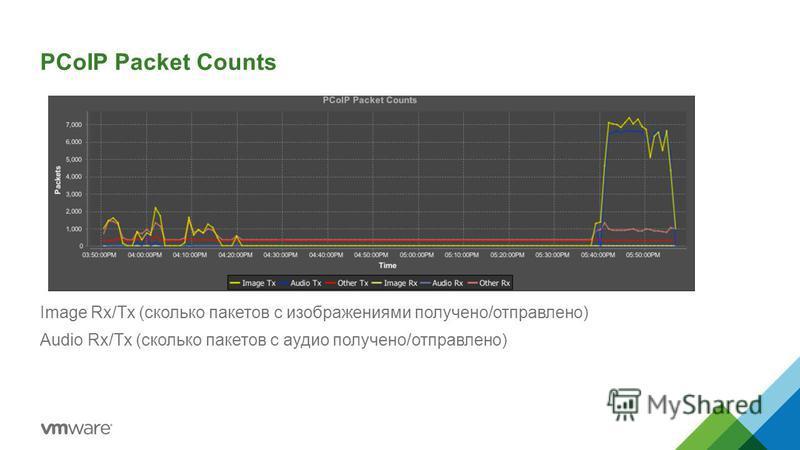 PCoIP Packet Counts Image Rx/Tx (сколько пакетов с изображениями получено/отправлено) Audio Rx/Tx (сколько пакетов с аудио получено/отправлено)
