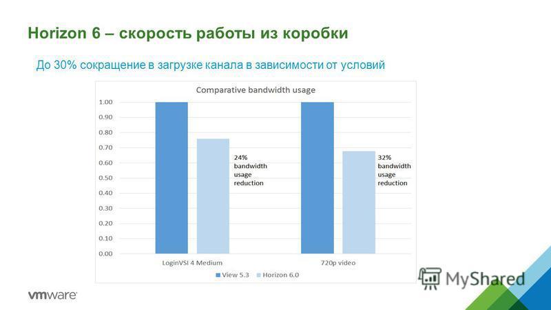 До 30% сокращение в загрузке канала в зависимости от условий Horizon 6 – скорость работы из коробки