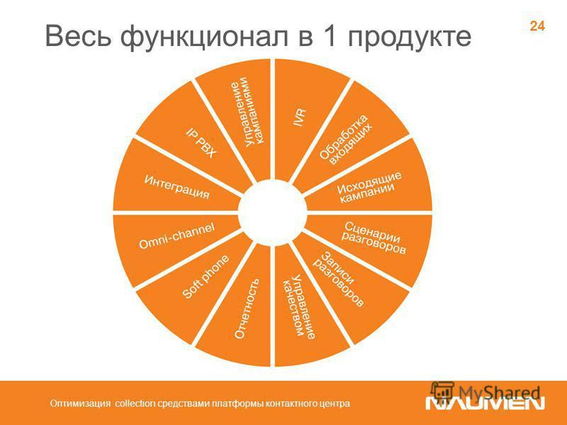 Весь функционал в 1 продукте Оптимизация collection средствами платформы контактного центра 24
