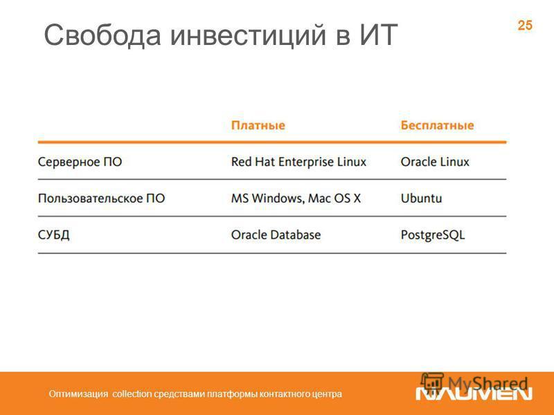 Свобода инвестиций в ИТ Оптимизация collection средствами платформы контактного центра 25
