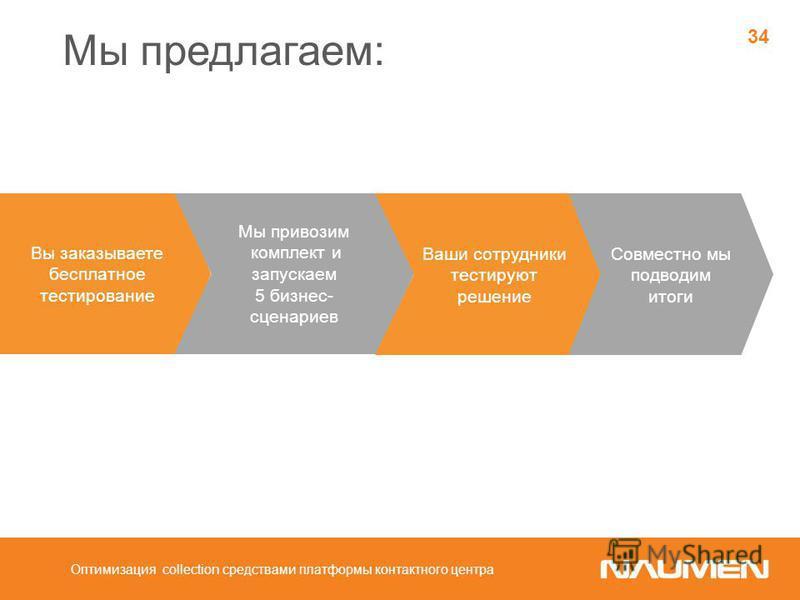 Мы предлагаем: Оптимизация collection средствами платформы контактного центра 34 Вы заказываете бесплатное тестирование Мы привозим комплект и запускаем 5 бизнес- сценариев Ваши сотрудники тестируют решение Совместно мы подводим итоги