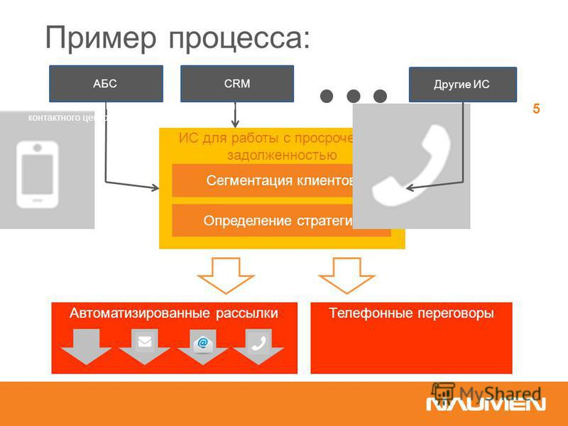 Пример процесса: ИС для работы с просроченной задолженностью Определение стратегии Сегментация клиентов АБСCRM Другие ИС Телефонные переговоры Автоматизированные рассылки Оптимизация collection средствами платформы контактного центра 5